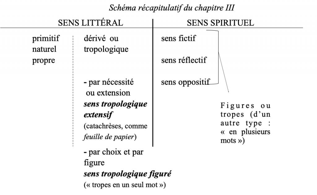 Schéma récapitulatif du chapitre III