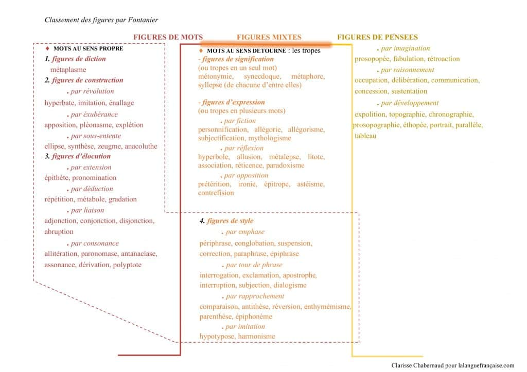 schéma bilan Fontanier-1