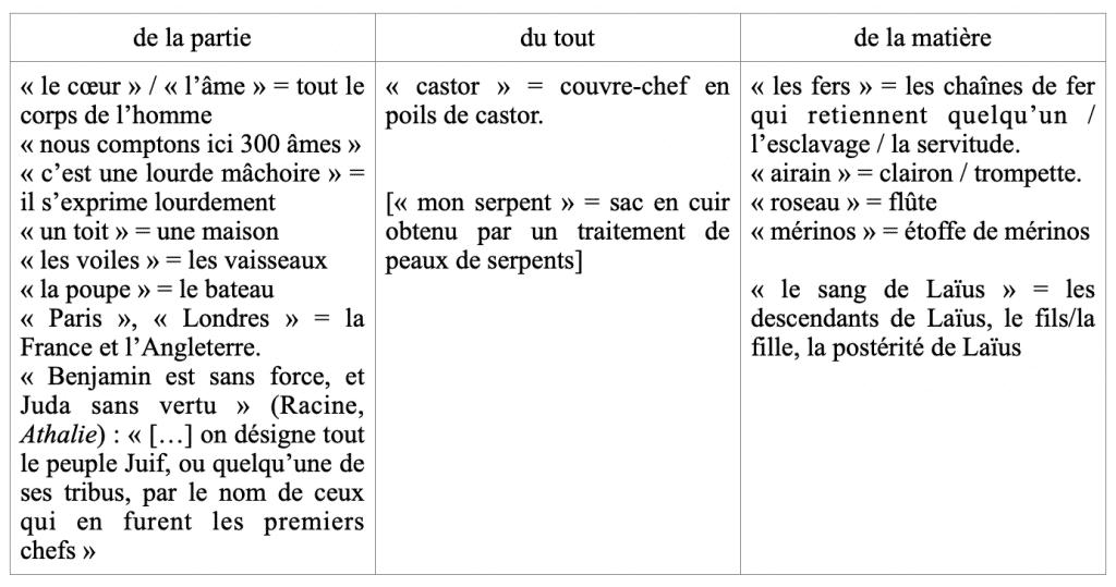 Fontanier synecdoque 1