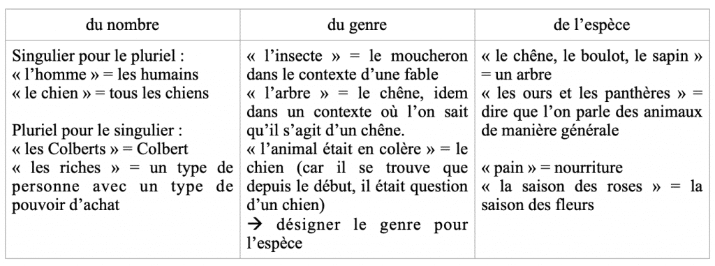 Fontanier synecdoque 2